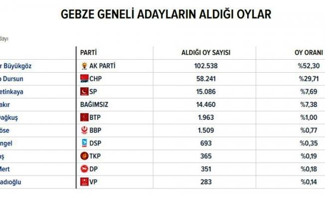 İşte Gebze'de partilerin ve adayların aldıkları oylar!